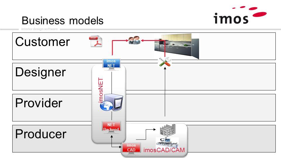 15 Interior Design Software Customer Provider Producer Designer ImosNET Imos CAD NET Backend Business Models ImosCAD CAM