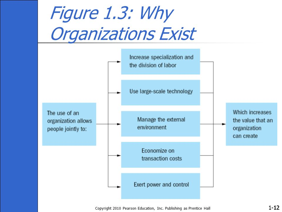 1- Copyright 2010 Pearson Education, Inc. Publishing as Prentice Hall 12 Figure 1.3: Why Organizations Exist