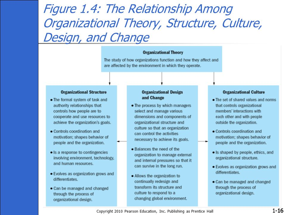 1- Copyright 2010 Pearson Education, Inc. Publishing as Prentice Hall 16 Figure 1.4: The Relationship Among Organizational Theory, Structure, Culture,