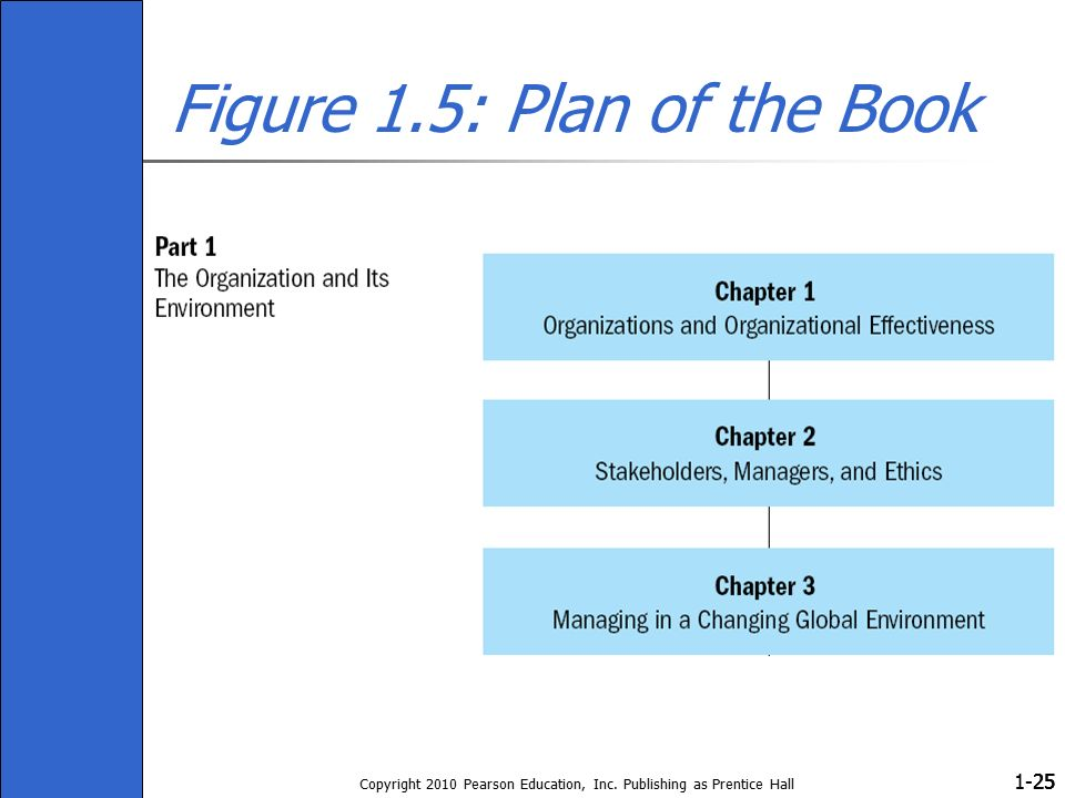 1- Copyright 2010 Pearson Education, Inc. Publishing as Prentice Hall 25 Figure 1.5: Plan of the Book