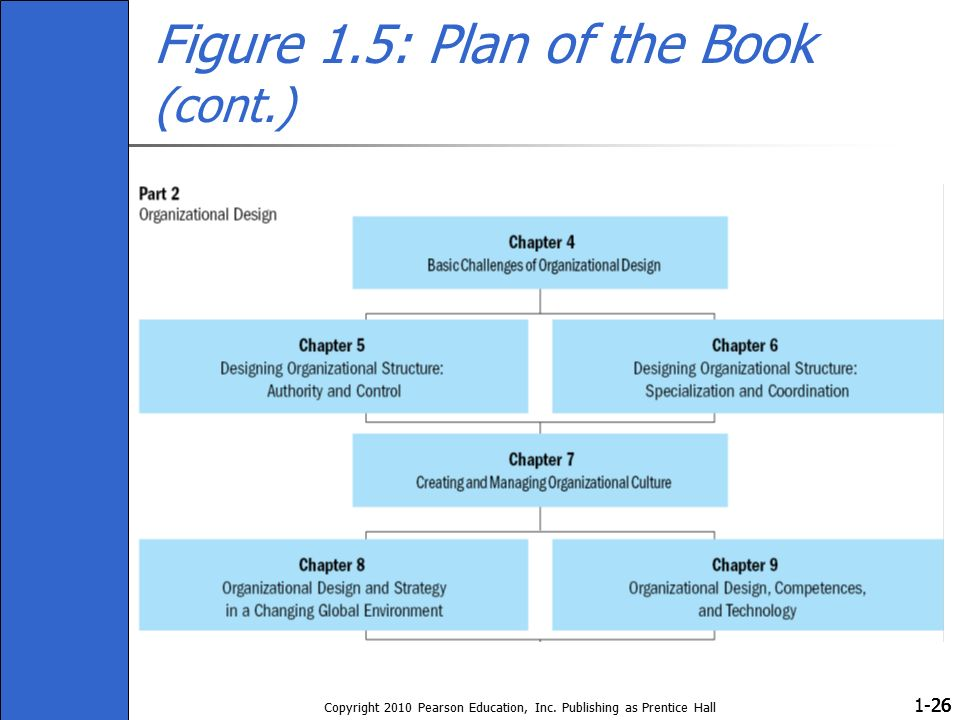 1- Copyright 2010 Pearson Education, Inc. Publishing as Prentice Hall 26 Figure 1.5: Plan of the Book (cont.)