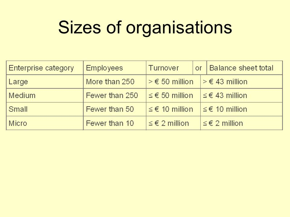 Sizes of organisations