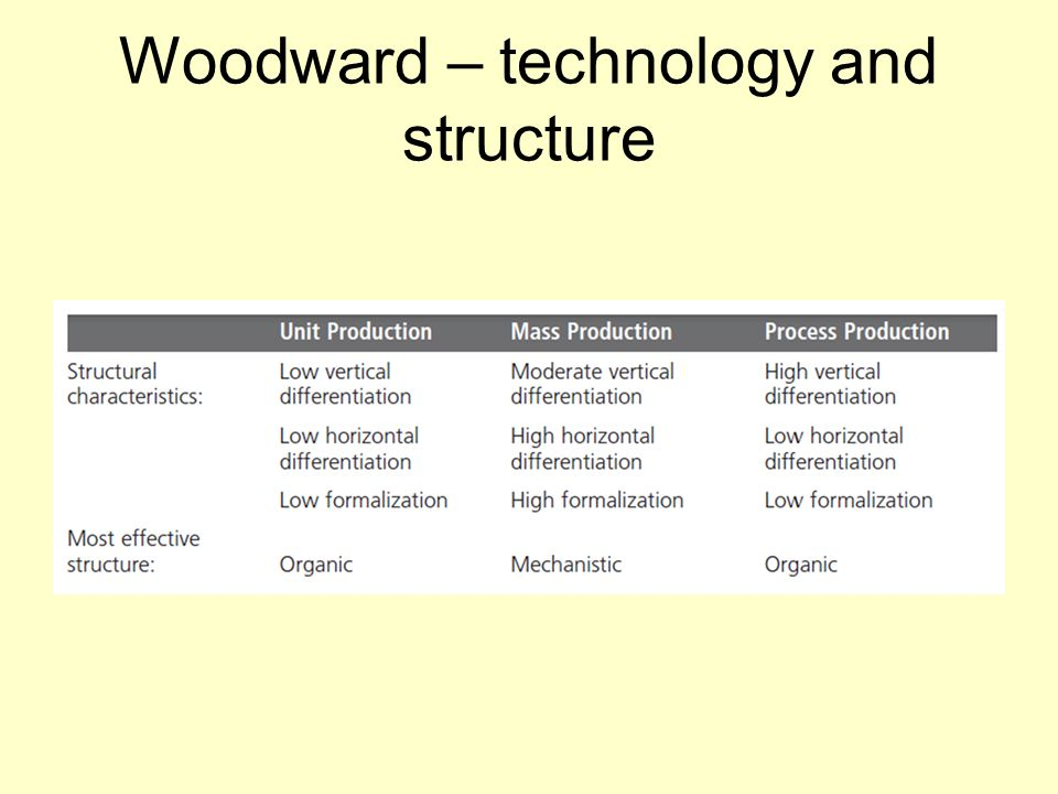 Woodward – technology and structure