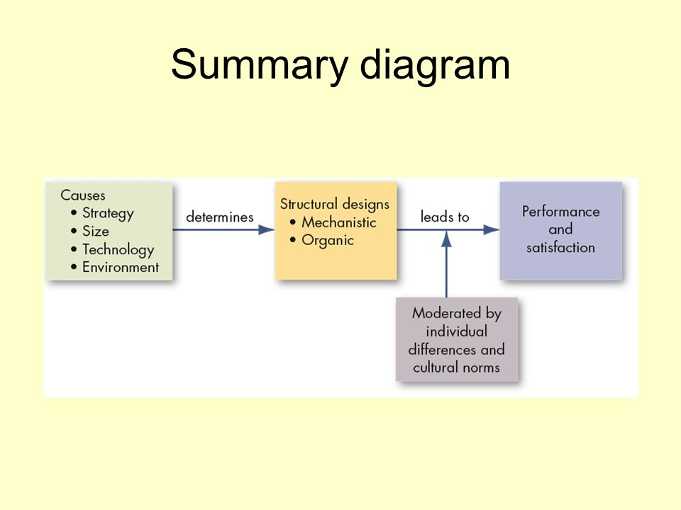 Summary diagram