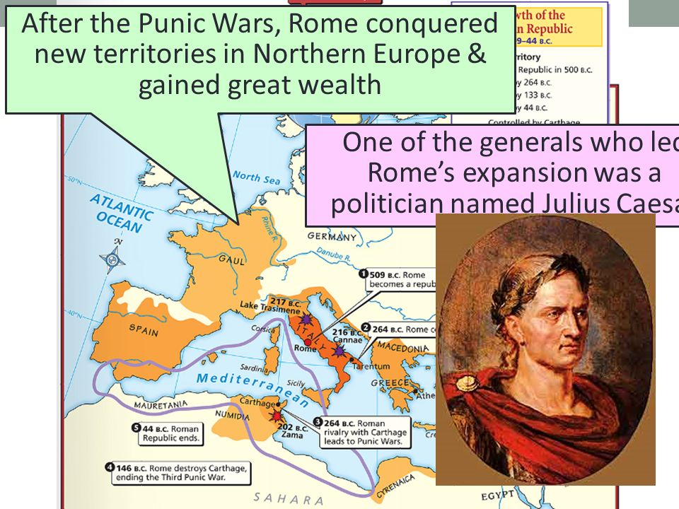 After the Punic Wars, Rome conquered new territories in Northern Europe & gained great wealth One of the generals who led Rome's expansion was a politician named Julius Caesar