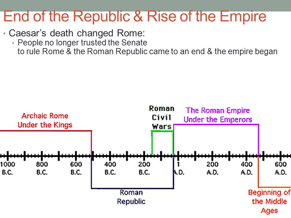 End of the Republic & Rise of the Empire Caesar's death changed Rome: People no longer trusted the Senate to rule Rome & the Roman Republic came to an end & the empire began