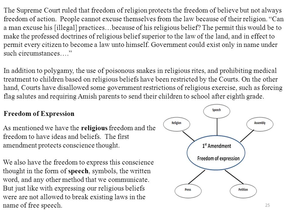 25 The Supreme Court ruled that freedom of religion protects the freedom of believe but not always freedom of action.