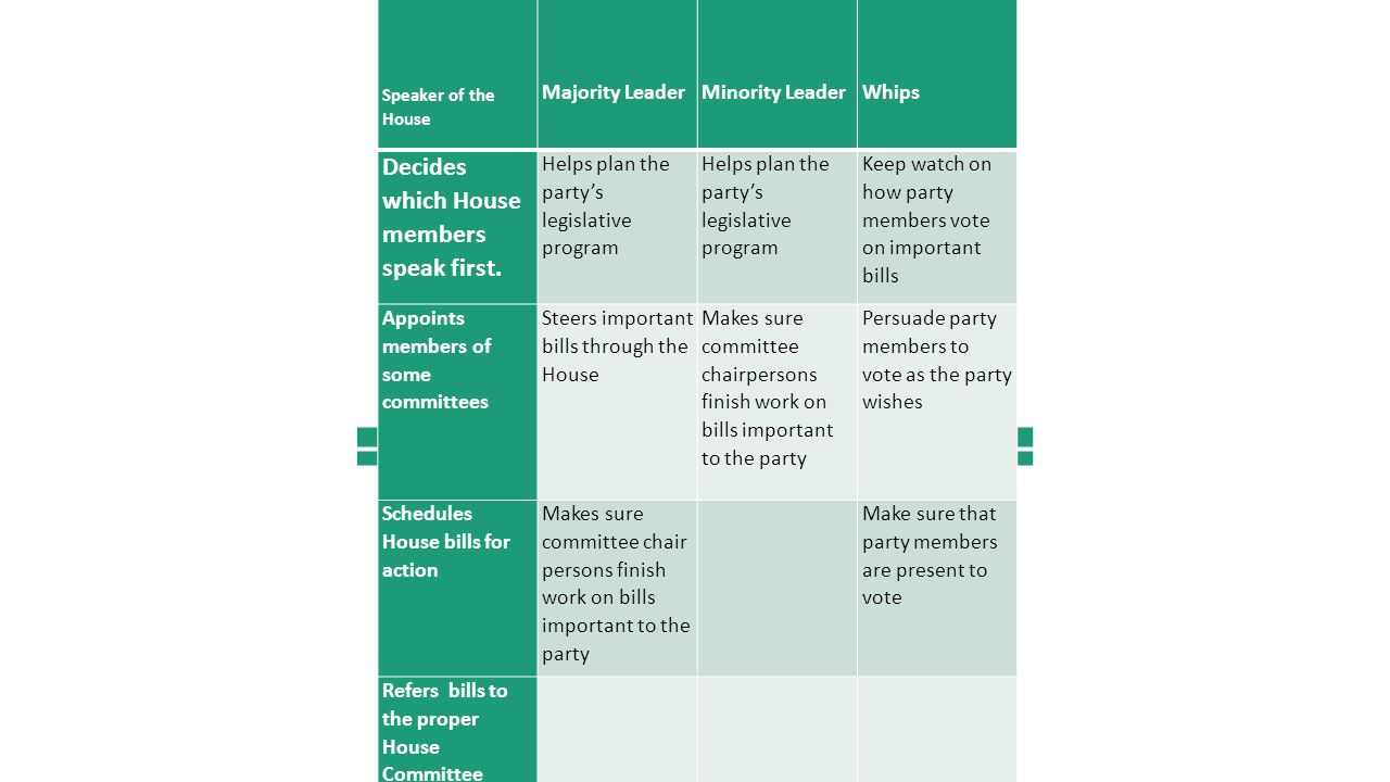house of representives. 1-what are the house rules generally aimed