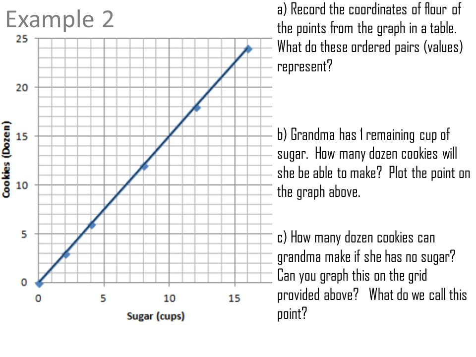 Warm Up Lesson 10 Interpreting Graphs Of Proportional