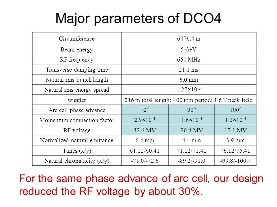Major parameters of DCO4 Circumference m Beam energy5 GeV RF frequency650 MHz Transverse damping time21.1 ms Natural rms bunch length6.0 mm Natural rms energy spread1.27×10 -3 wiggler216 m total length; 400 mm period; 1.6 T peak field Arc cell phase advance72°90°100° Momentum compaction factor2.9× × ×10 -4 RF voltage32.6 MV20.4 MV17.1 MV Normalized natural emittance6.4 mm4.4 mm3.9 mm Tunes (x/y)61.12/ / /75.41 Natural chromaticity (x/y)-71.0/ / / For the same phase advance of arc cell, our design reduced the RF voltage by about 30%.