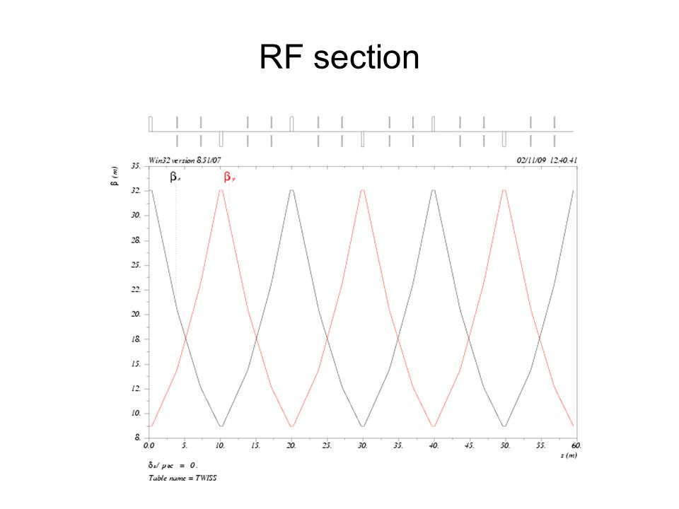 RF section