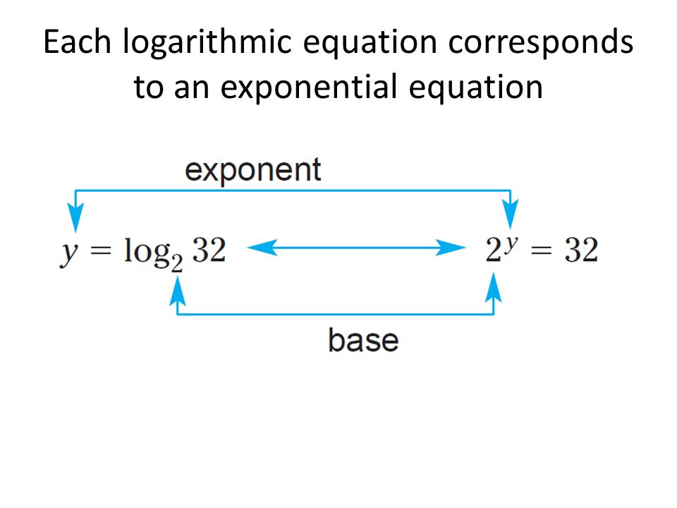 Each logarithmic equation corresponds to an exponential equation