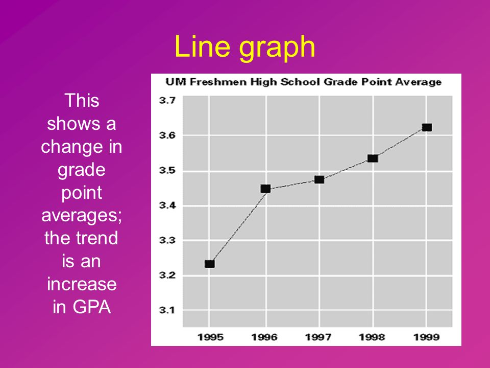 Line graph This shows a change in grade point averages; the trend is an increase in GPA