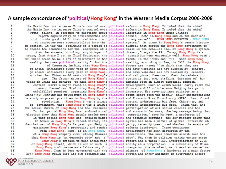 A sample concordance of 'political/Hong Kong' in the Western Media Corpus