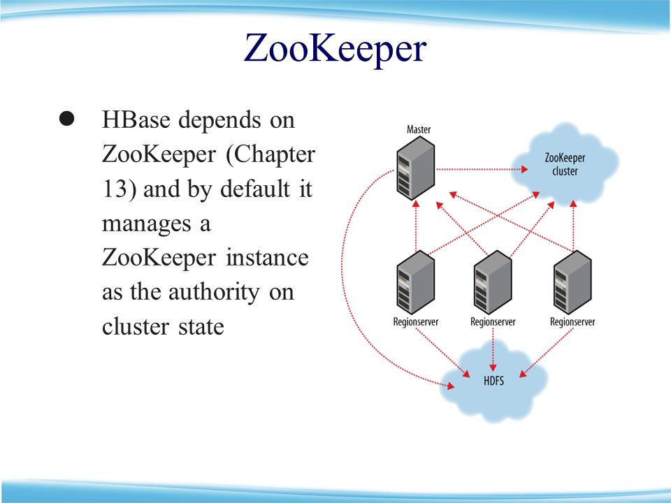 testing zookeeper cluster