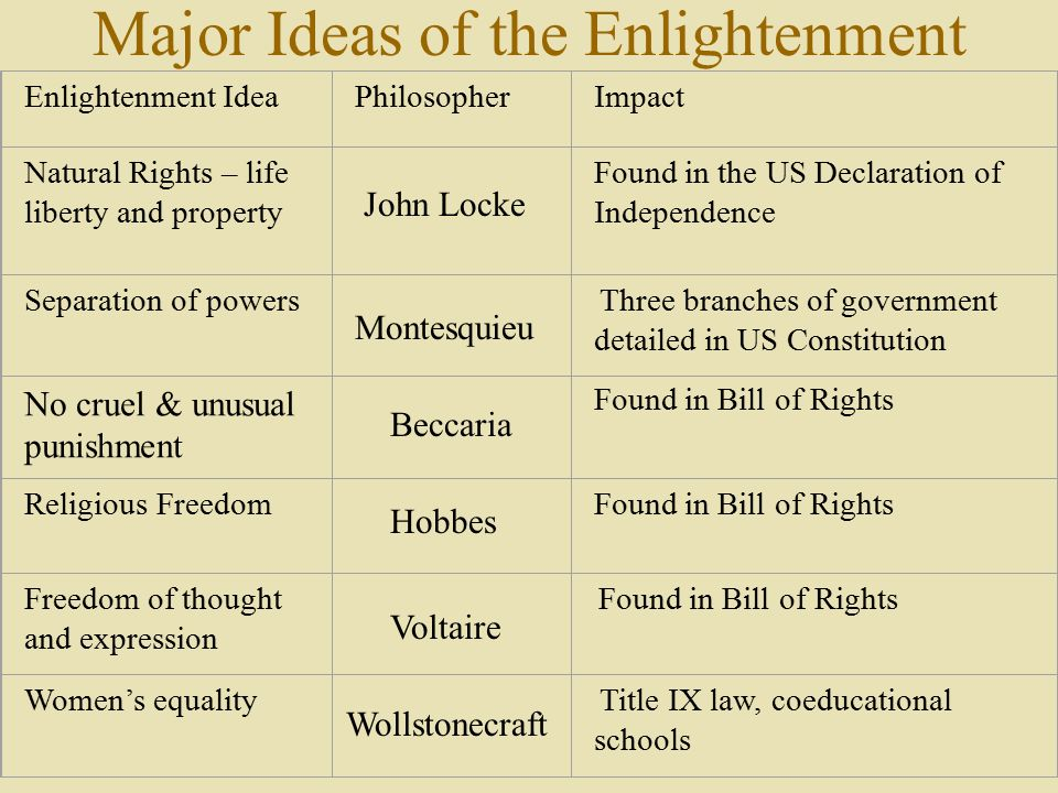 Major Ideas of the Enlightenment Enlightenment IdeaPhilosopherImpact Natural Rights – life liberty and property Found in the US Declaration of Independence Separation of powers Three branches of government detailed in US Constitution Found in Bill of Rights No cruel & unusual punishment Religious FreedomFound in Bill of Rights Freedom of thought and expression Found in Bill of Rights Women's equality Title IX law, coeducational schools John Locke Montesquieu Beccaria Hobbes Voltaire Wollstonecraft