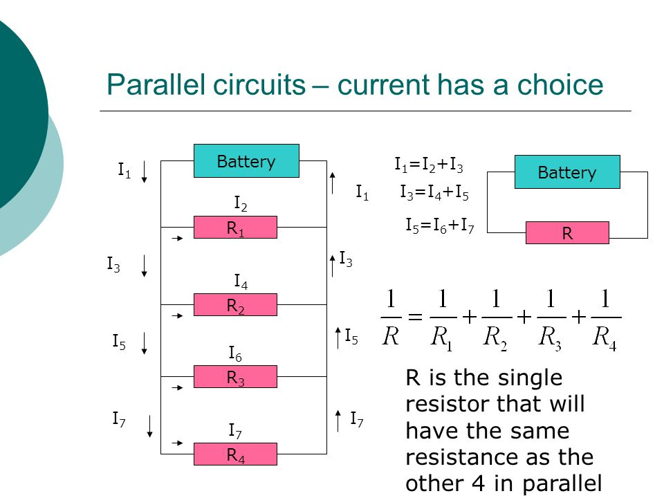 Parallel circuits – current has a choice Battery R1R1 R2R2 R3R3 R4R4 I1I1 I2I2 I4I4 I6I6 I7I7 I3I3 I5I5 I1I1 I3I3 I5I5 I7I7 I7I7 I 1 =I 2 +I 3 I 3 =I 4 +I 5 I 5 =I 6 +I 7 R is the single resistor that will have the same resistance as the other 4 in parallel Battery R