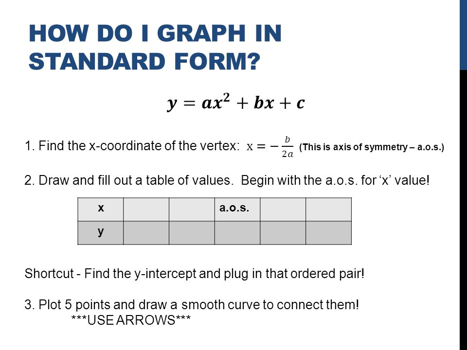 HOW DO I GRAPH IN STANDARD FORM xa.o.s. y