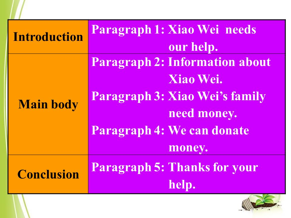 Introduction Main body Conclusion Paragraph 1: Xiao Wei needs our help.