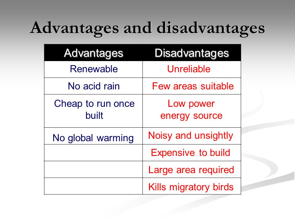 AdvantagesDisadvantages Unreliable Few areas suitable Low power energy source Noisy and unsightly Renewable No acid rain No global warming Cheap to run once built Expensive to build Large area required Kills migratory birds Advantages and disadvantages