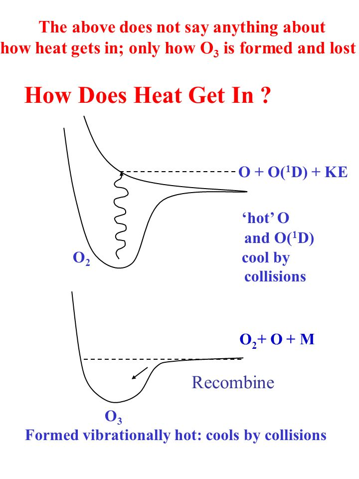 The above does not say anything about how heat gets in; only how O 3 is formed and lost How Does Heat Get In .