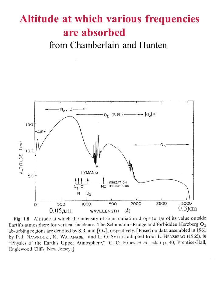 Altitude at which various frequencies are absorbed from Chamberlain and Hunten 0.3  m 0.05  m