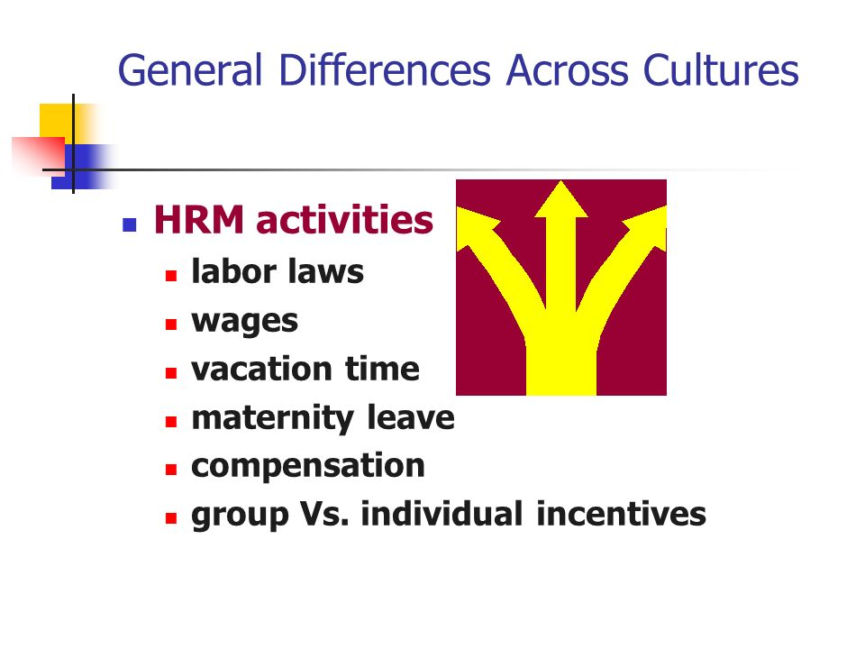 General Differences Across Cultures HRM activities labor laws wages vacation time maternity leave compensation group Vs.