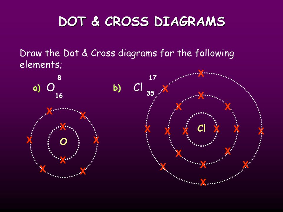 DOT & CROSS DIAGRAMS With Dot & Cross diagrams elements and compounds are represented by Dots or Crosses to show electrons, and circles to show the shells.