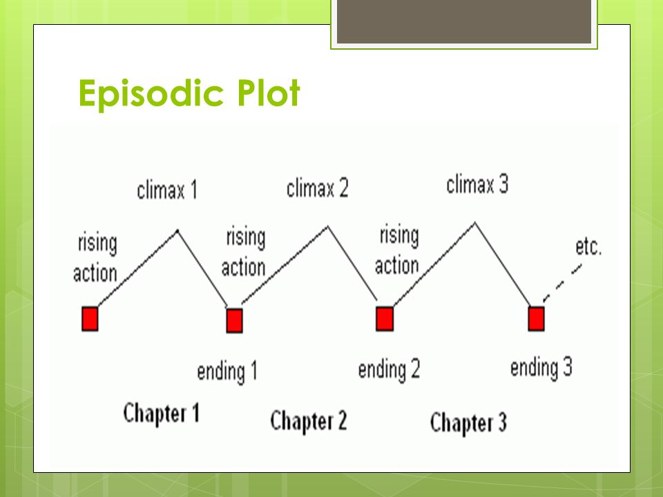Episodic Plot