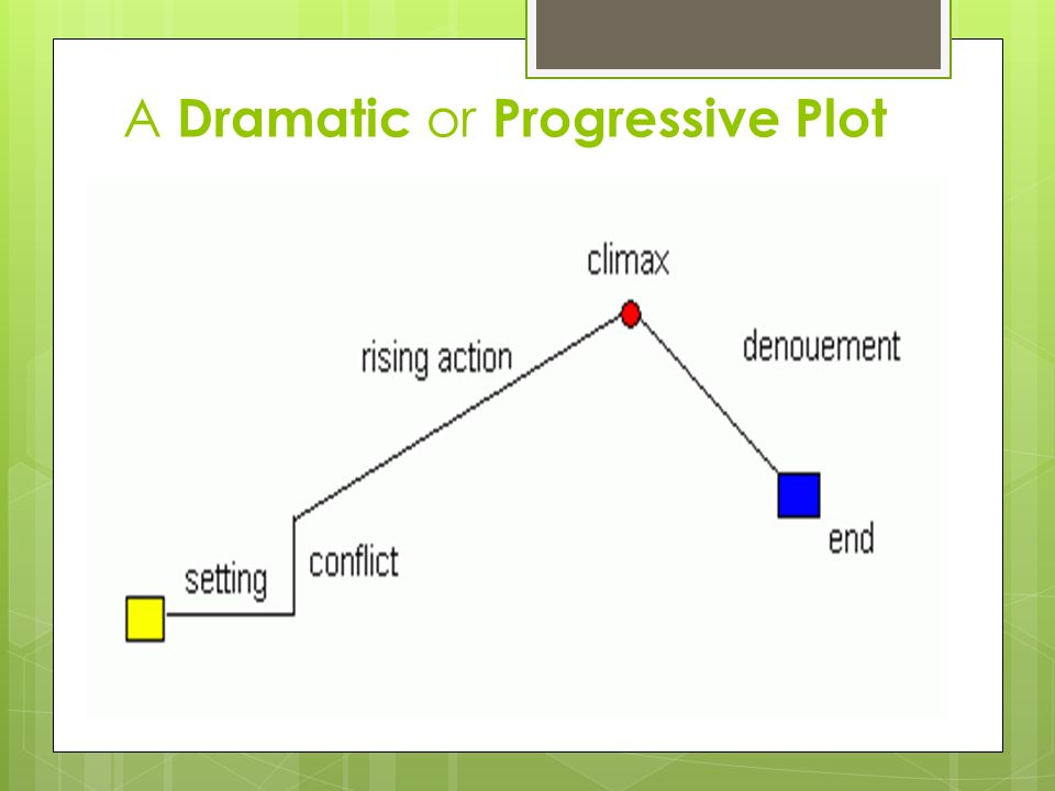 A Dramatic or Progressive Plot