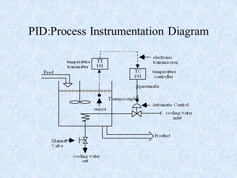 Basic concepts block diagram representation of control systems 3 basic block diagram ccuart Gallery