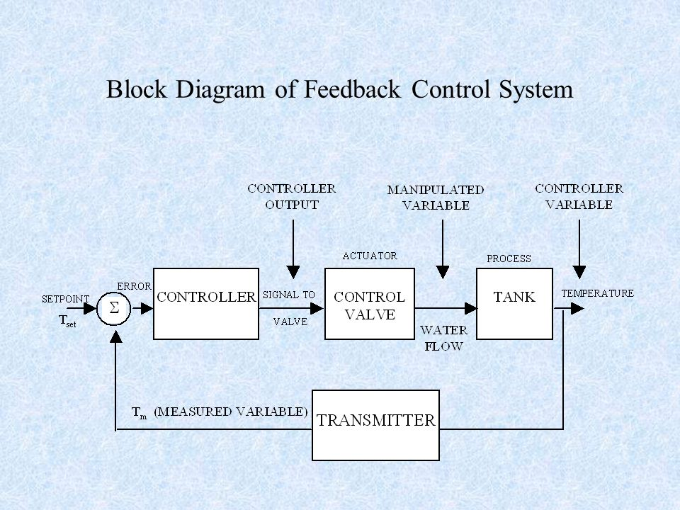 Basic concepts block diagram representation of control systems 4 pidprocess instrumentation diagram ccuart Gallery
