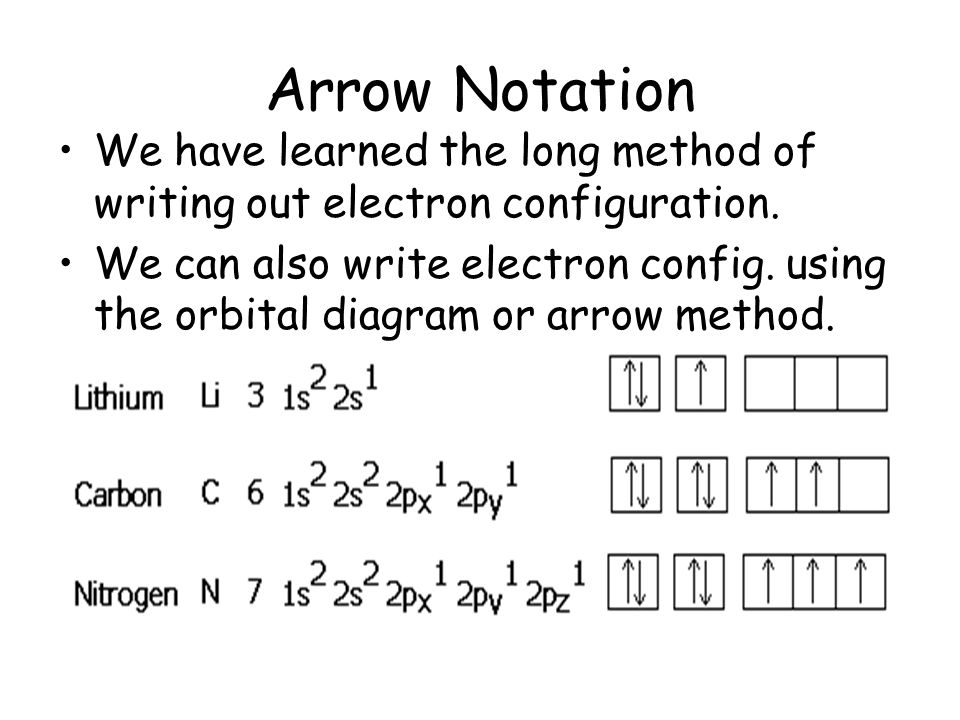 Arrow Notation We have learned the long method of writing out electron configuration.