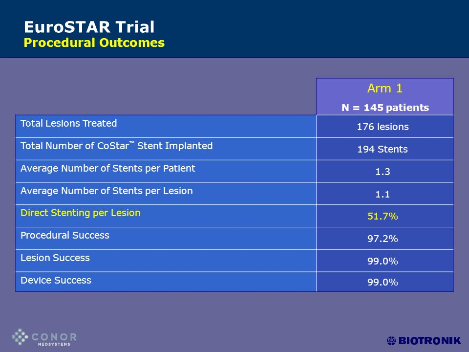 Arm 1 N = 145 patients Total Lesions Treated 176 lesions Total Number of CoStar ™ Stent Implanted 194 Stents Average Number of Stents per Patient 1.3 Average Number of Stents per Lesion 1.1 Direct Stenting per Lesion 51.7% Procedural Success 97.2% Lesion Success 99.0% Device Success 99.0% EuroSTAR Trial Procedural Outcomes