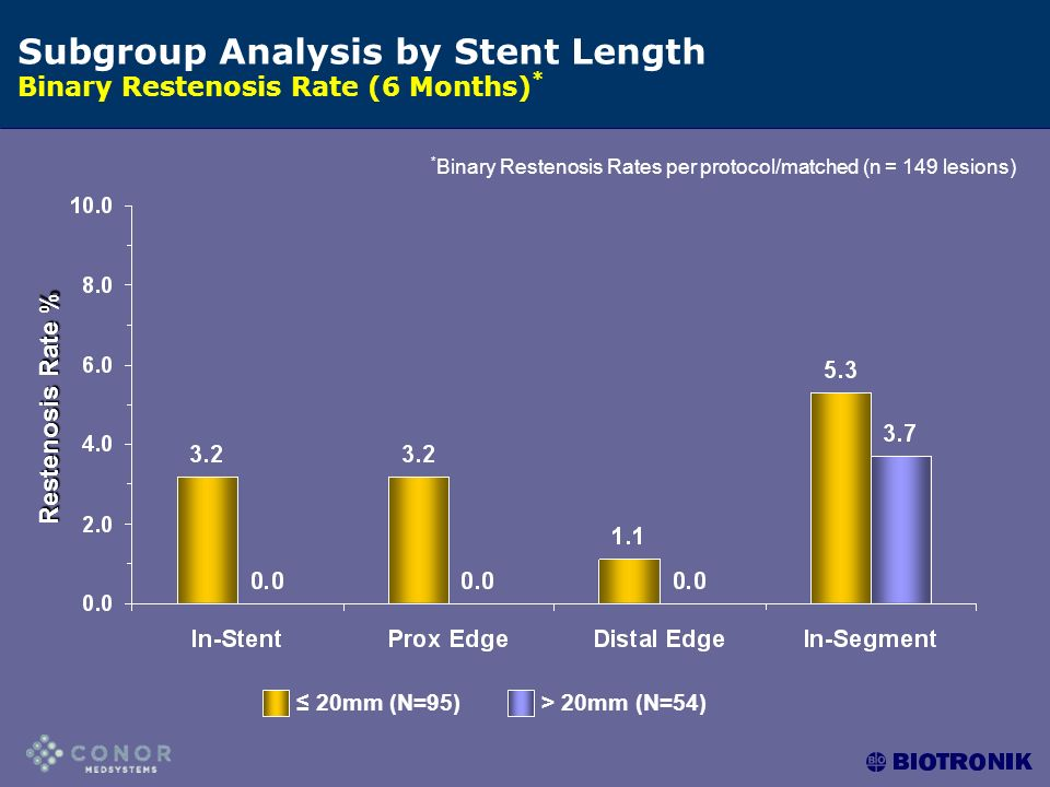 Subgroup Analysis by Stent Length Binary Restenosis Rate (6 Months) * * Binary Restenosis Rates per protocol/matched (n = 149 lesions) ≤ 20mm (N=95)> 20mm (N=54) Restenosis Rate %
