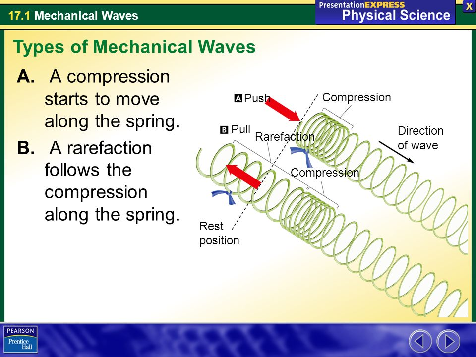 17.1 Mechanical Waves A. A compression starts to move along the spring.