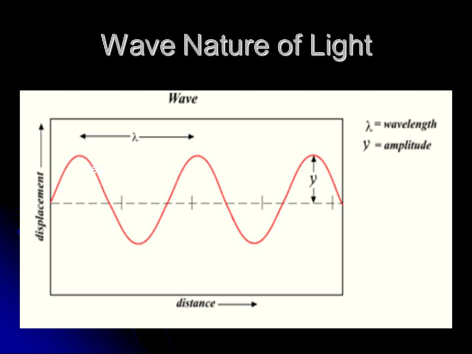 Wave Nature of Light Crest