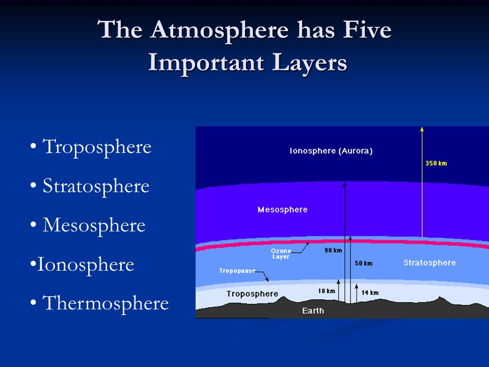 The Atmosphere has Five Important Layers Troposphere Stratosphere Mesosphere Ionosphere Thermosphere