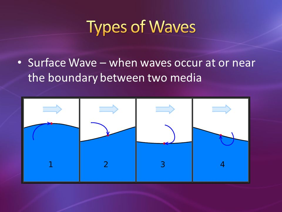Surface Wave – when waves occur at or near the boundary between two media