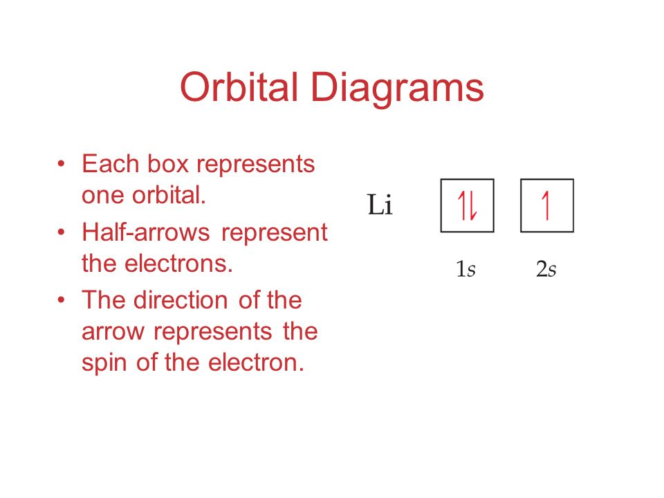 Orbital Diagrams Each box represents one orbital. Half-arrows represent the electrons.