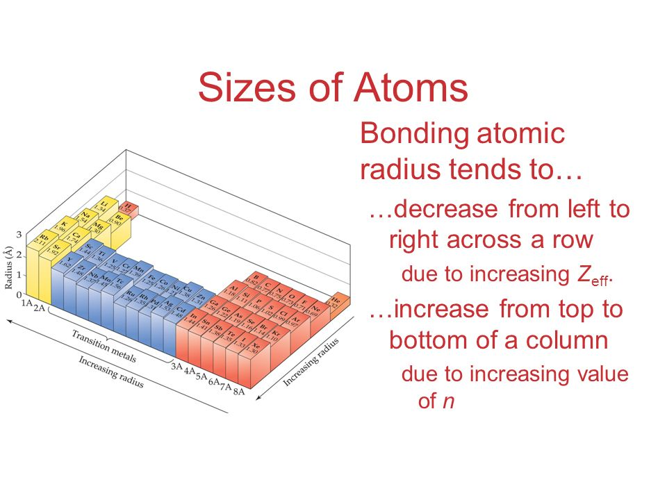 Sizes of Atoms Bonding atomic radius tends to… …decrease from left to right across a row due to increasing Z eff.