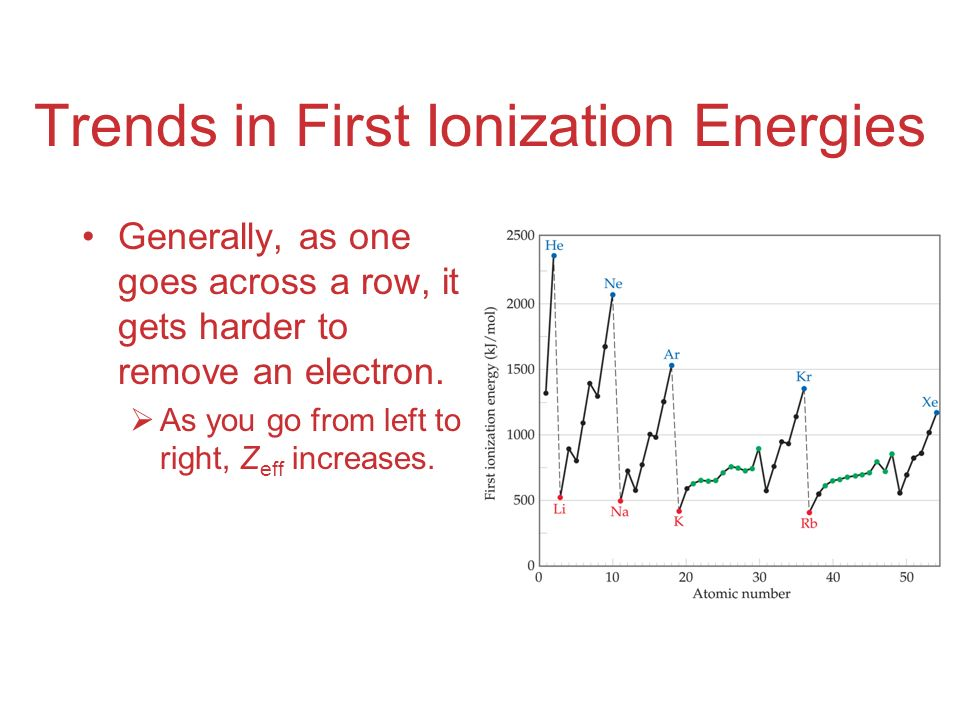 Trends in First Ionization Energies Generally, as one goes across a row, it gets harder to remove an electron.