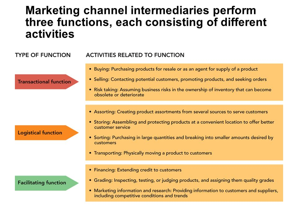 strategic importance of distribution in marketing The strategic importance of customer value cover page footnote the author would like to dedicate this paper to dr art weinstein, professor and chair of marketing at the h.