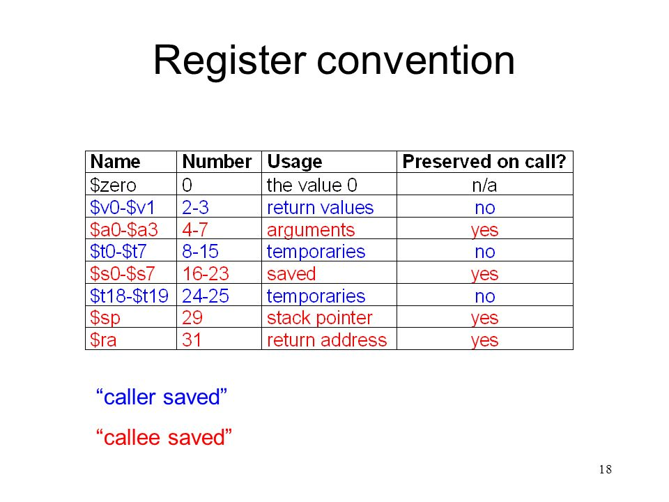 """18 Register convention """"caller saved"""" """"callee saved"""""""