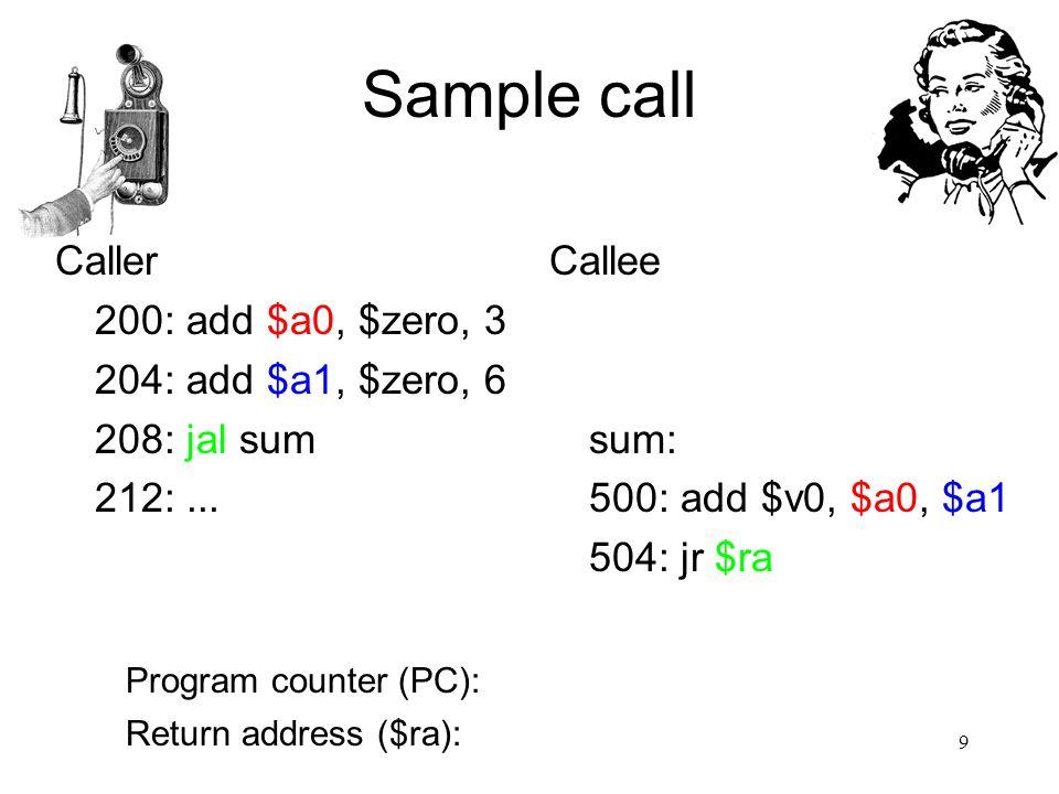 9 Sample call Caller 200: add $a0, $zero, 3 204: add $a1, $zero, 6 208: jal sum 212:... Callee sum: 500: add $v0, $a0, $a1 504: jr $ra Program counter