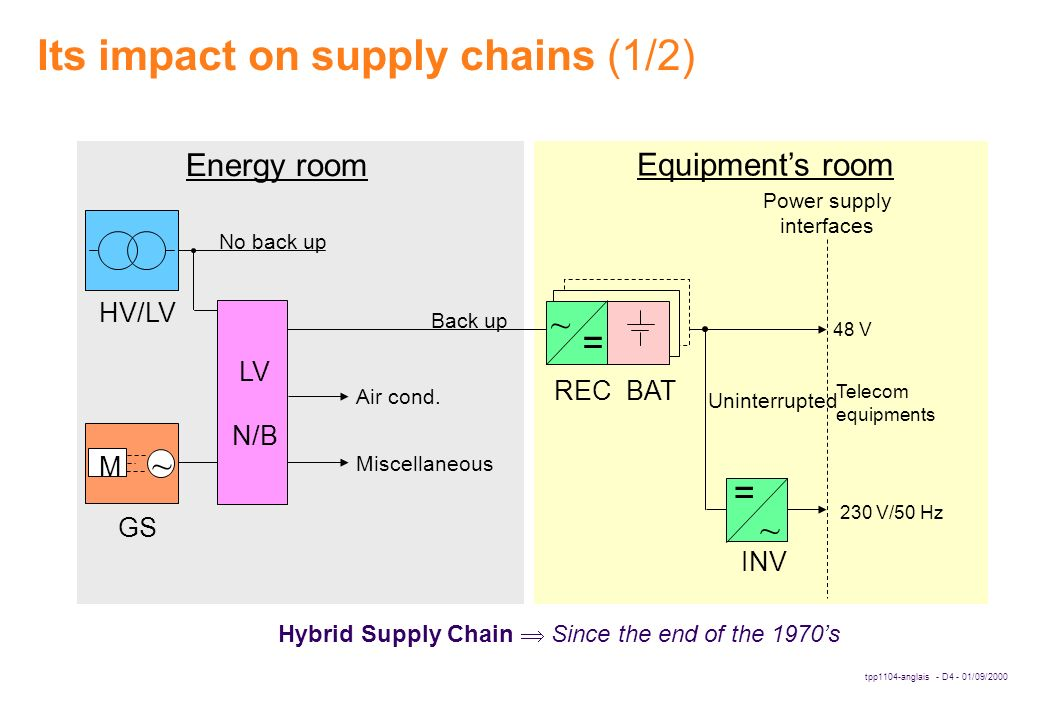 tpp1104-anglais - D4 - 01/09/2000 Hybrid Supply Chain  Since the end of the 1970's Its impact on supply chains (1/2) No back up Back up HV/LV GS Miscellaneous Energy room Equipment's room Uninterrupted 230 V/50 Hz Power supply interfaces Air cond.