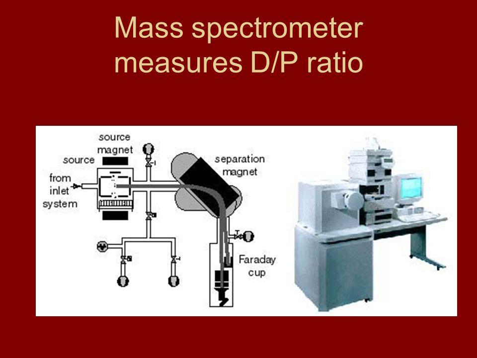 Radioactive dating mass spectrometry