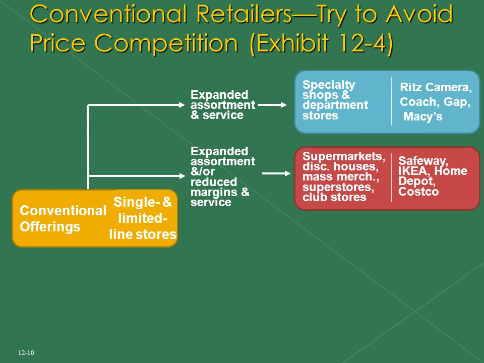 12-10 Conventional Retailers—Try to Avoid Price Competition (Exhibit 12-4) Conventional Offerings Single- & limited- line stores Expanded assortment & service Specialty shops & department stores Ritz Camera, Coach, Gap, Macy's Expanded assortment &/or reduced margins & service Supermarkets, disc.