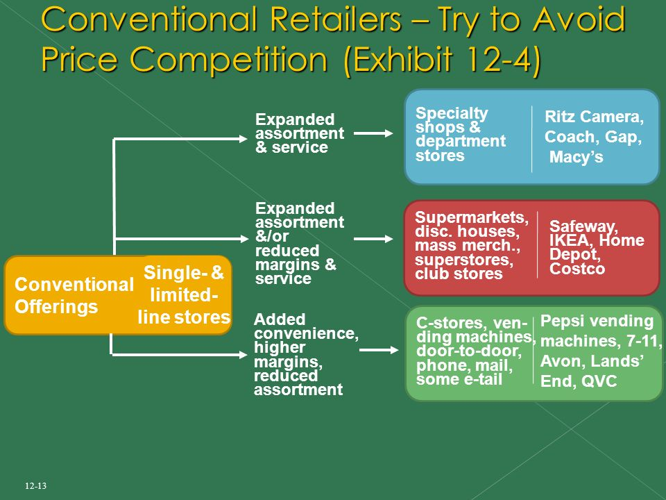 12-13 Conventional Retailers – Try to Avoid Price Competition (Exhibit 12-4) Supermarkets, disc.