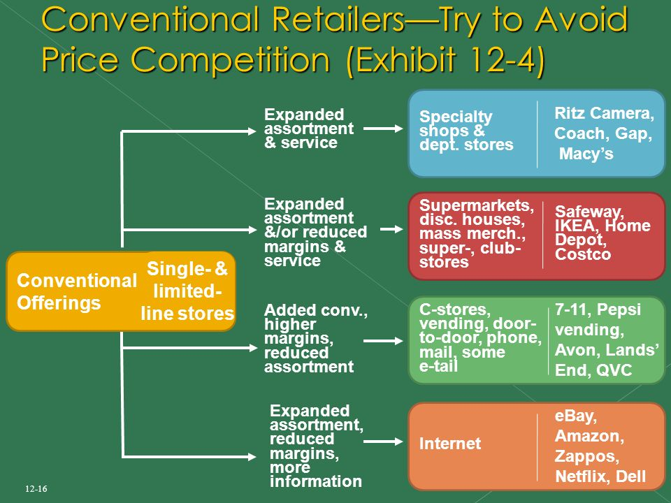 12-16 Conventional Retailers—Try to Avoid Price Competition (Exhibit 12-4) Supermarkets, disc.